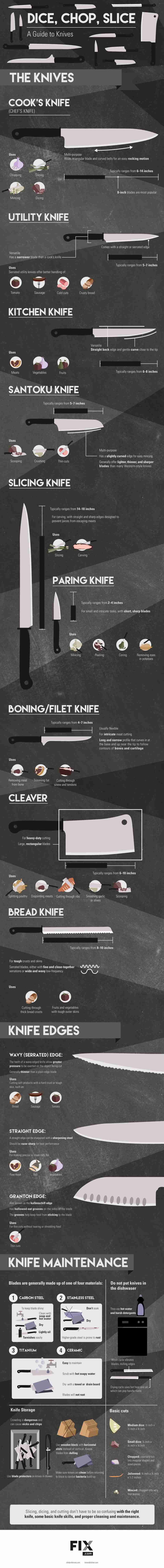 Kitchen Tips & Tricks | Kitchen Knife Guide